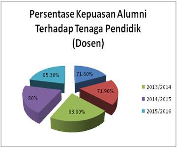 persentase kepuasan alumni